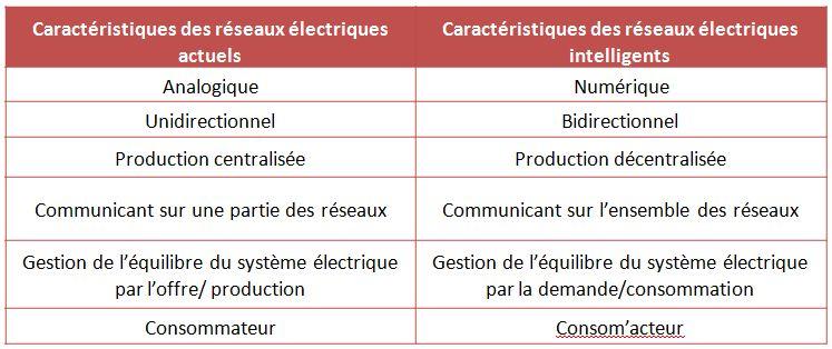"""Tableau comparatif entre un réseau """"classique"""" et un réseau """"intelligent"""""""